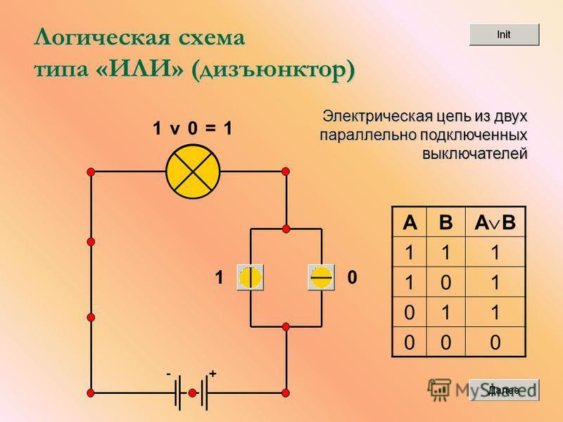 +- Логическая схема типа «ИЛИ» (дизъюнктор) 10 1v0=1 AB A B 111 101 011 000 Электрическая цепь из двух параллельно подключенных выключателей