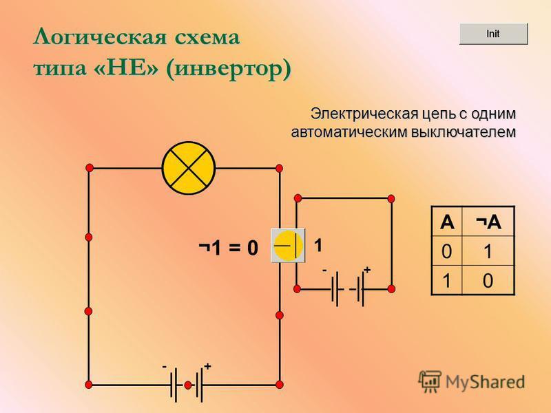 +- Логическая схема типа «НЕ» (инвертор) +- ¬1 = 0 1 A¬A¬A 01 10 Электрическая цепь с одним автоматическим выключателем
