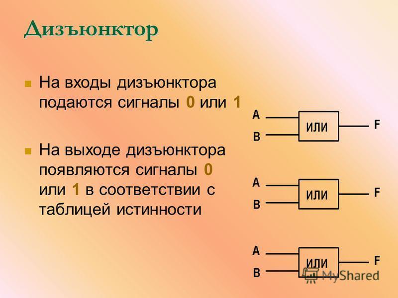 Дизъюнктор На входы дизъюнктора подаются сигналы 0 или 1 На выходе дизъюнктора появляются сигналы 0 или 1 в соответствии с таблицей истинности