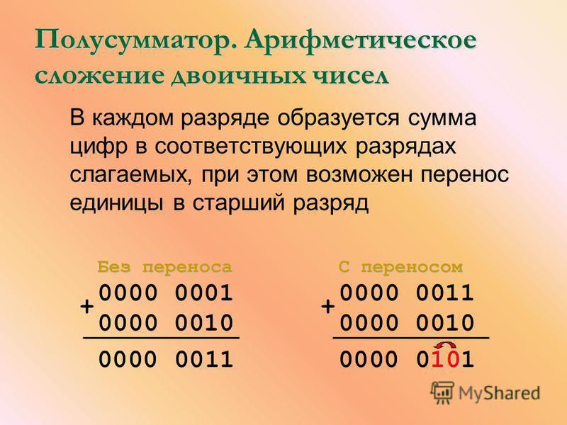 Полусумматор. Арифметическое сложение двоичных чисел В каждом разряде образуется сумма цифр в соответствующих разрядах слагаемых, при этом возможен перенос единицы в старший разряд Без переноса 0000 0001 0000 0010 00000011 С переносом 0000 0011 0000