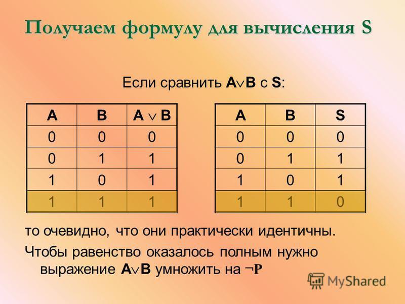 Получаем формулу для вычисления S Если сравнить А В c S: AB А В 000 011 101 111 ABS 000 011 101 110 то очевидно, что они практически идентичны. Чтобы равенство оказалось полным нужно выражение А В умножить на ¬Р