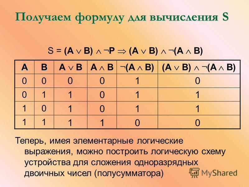 Получаем формулу для вычисления S S = (А В) ¬ P (А В) ¬ (A B) AB А ВA B ¬ (A B)(А В) ¬ (A B) 00 01 10 11 0 1 1 1 0 0 0 1 1 1 1 0 0 1 1 0 Теперь, имея элементарные логические выражения, можно построить логическую схему устройства для сложения одноразр