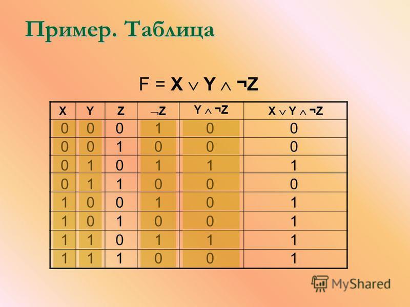 Пример. Таблица XYZ Z Y ¬Z X Y ¬Z 0 0 0 0 1 1 1 1 F = X Y ¬Z 0 0 1 1 0 0 1 1 0 1 0 1 0 1 0 1 1 0 1 0 1 0 1 0 0 0 1 0 0 0 1 0 0 0 1 0 1 1 1 1