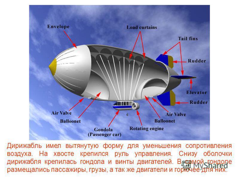 Изобретатели старались избавиться от такого недостатка и улучшить управляемость воздушных аппаратов. Так на свет появился дирижабль. С помощью этого аппарата можно было перевозить пассажиров и грузы.