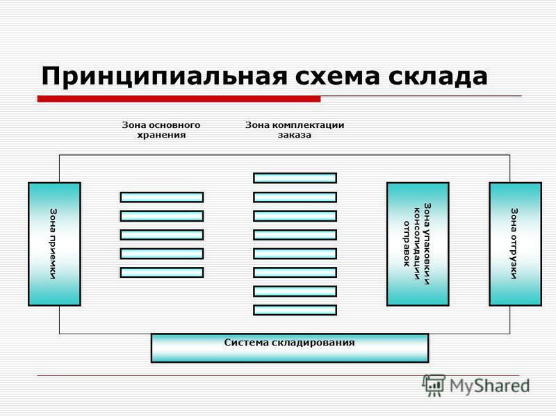 Принципиальная схема склада Зона приемки Зона отгрузки Система складирования Зона упаковки и консолидации отправок Зона основного хранения Зона комплектации заказа