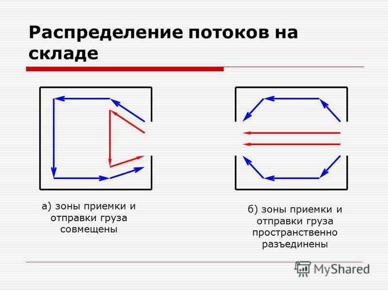 Распределение потоков на складе а) зоны приемки и отправки груза совмещены б) зоны приемки и отправки груза пространственно разъединены