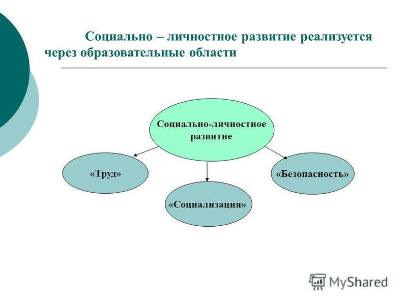 Социально – личностное развитие реализуется через образовательные области Социально-личностное развитие «Труд» «Социализация» «Безопасность»