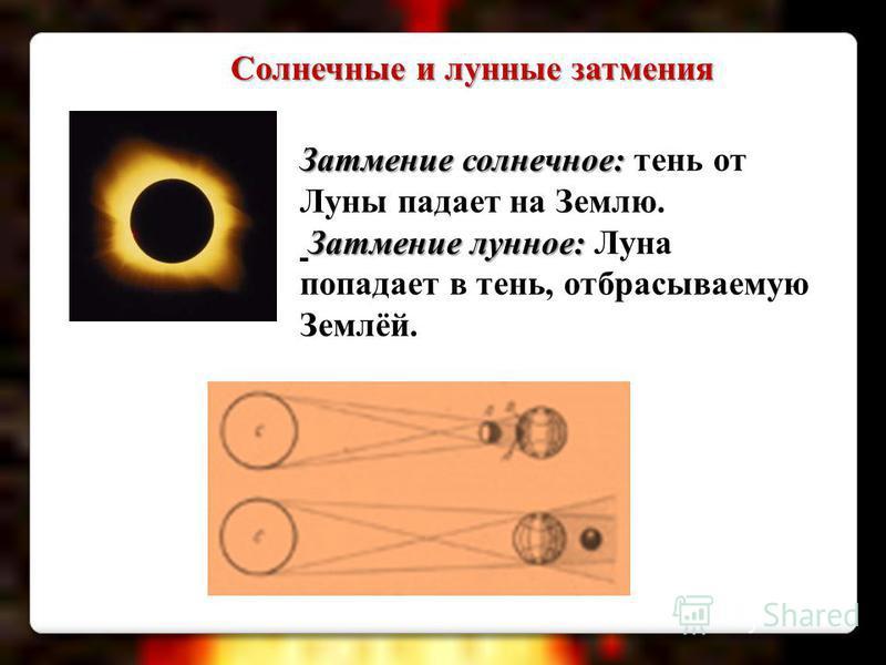 Затмение солнечное: Затмение солнечное: тень от Луны падает на Землю. Затмение лунное: Затмение лунное: Луна попадает в тень, отбрасываемую Землёй. Солнечные и лунные затмения