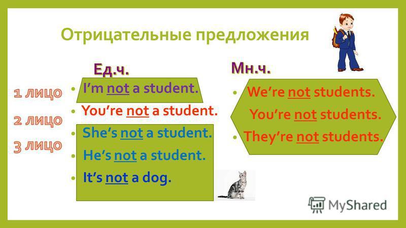 Were not students. Youre not students. Theyre not students. Im not a student. Youre not a student. Shes not a student. Hes not a student. Its not a dog. Отрицательные предложения