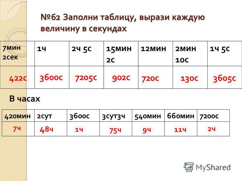 62 Заполни таблицу, вырази каждую величину в секундах 62 Заполни таблицу, вырази каждую величину в секундах 7 мин 2 сек 1 ч 1 ч 2 ч 5 с 15 мин 2 с 12 мин 2 мин 10 с 1 ч 5 с 422 с 3600 с 7205 с 902 с 720 с 130 с 3605 с В часах 420 мин 2 сут 3600 с 3 с