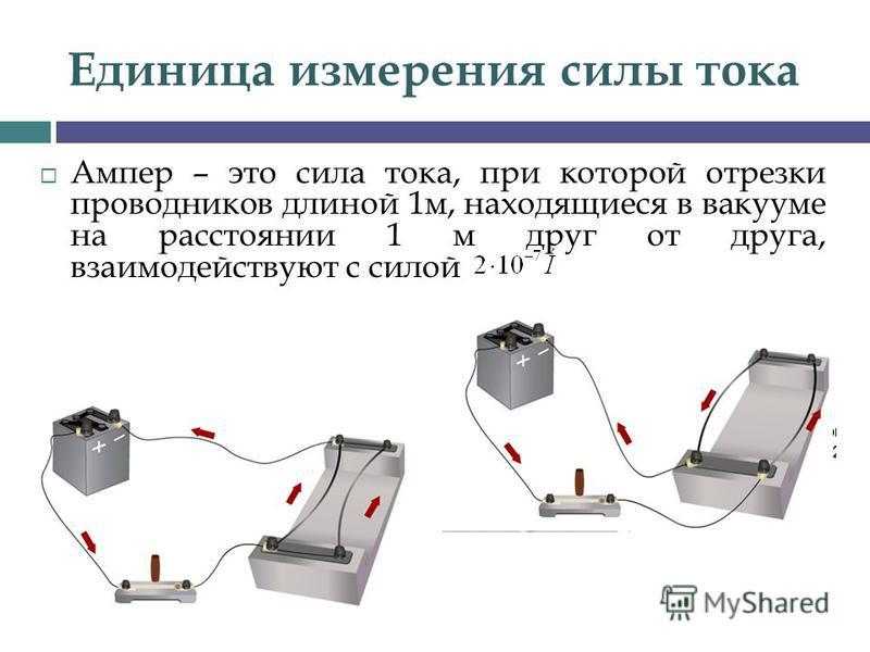 Единица измерения силы тока Ампер – это сила тока, при которой отрезки проводников длиной 1 м, находящиеся в вакууме на расстоянии 1 м друг от друга, взаимодействуют с силой