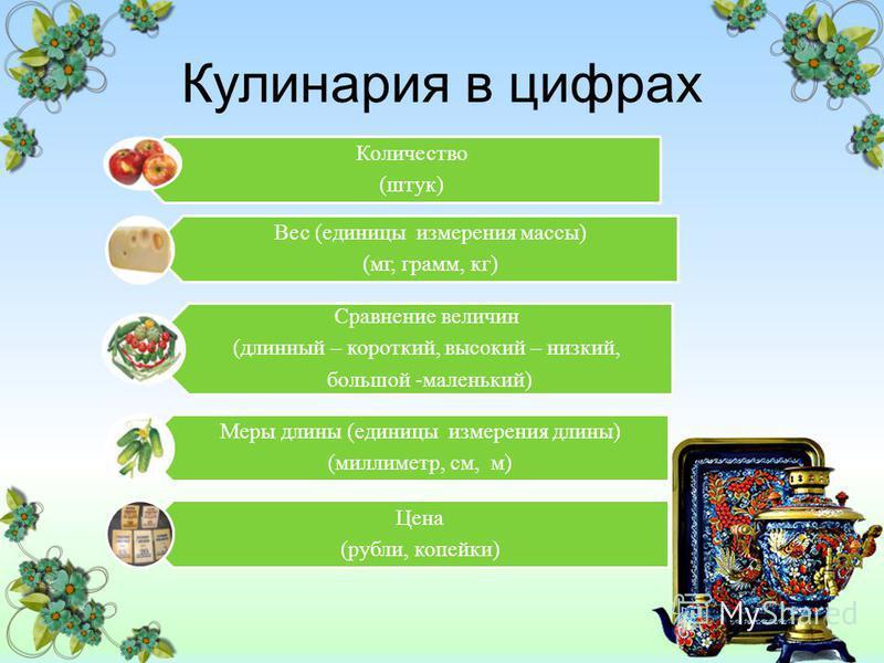 Кулинария в цифрах Количество (штук) Вес (единицы измерения массы) (мг, грамм, кг) Сравнение величин (длинный – короткий, высокий – низкий, большой -маленький) Меры длины (единицы измерения длины) (миллиметр, см, м) Цена (рубли, копейки)