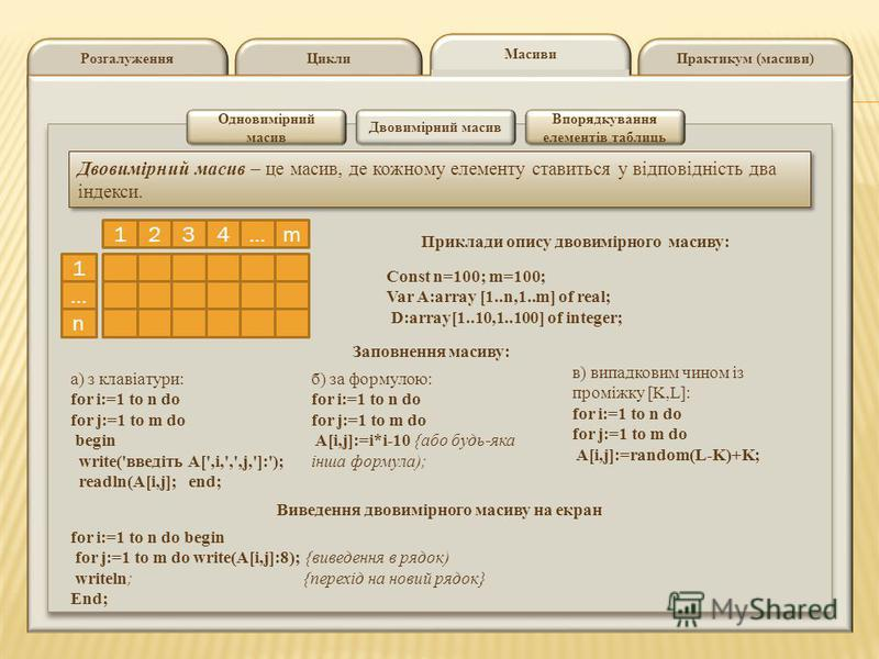 ЦиклиРозгалуженняПрактикум (масиви) Масиви Одновимірний масив Двовимірний масив Впорядкування елементів таблиць Двовимірний масив – це масив, де кожному елементу ставиться у відповідність два індекси. 1324m… 1 … n Приклади опису двовимірного масиву: