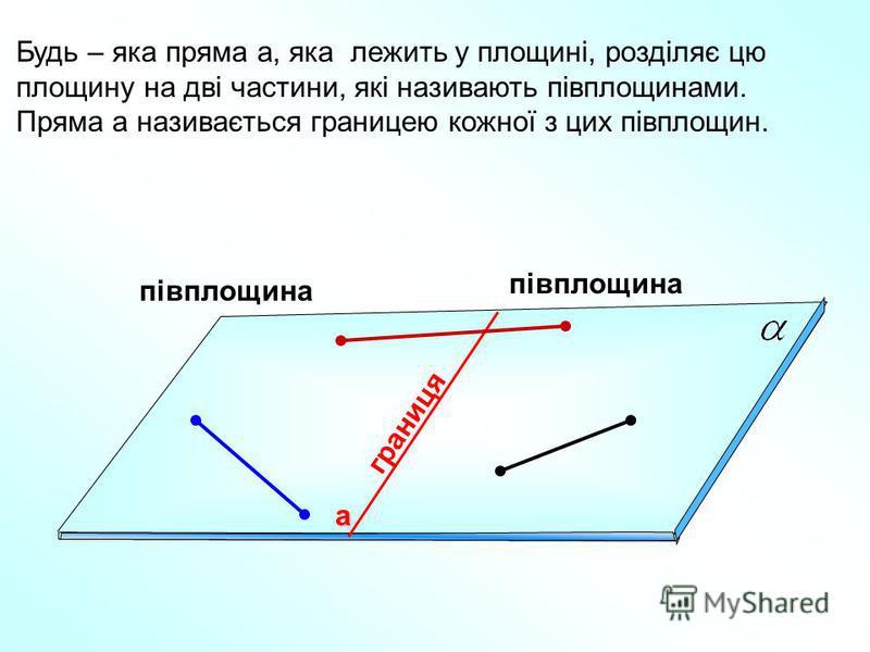 півплощина границя Будь – яка пряма а, яка лежить у площині, розділяє цю площину на дві частини, які називають півплощинами. Пряма а називається границею кожної з цих півплощин. а