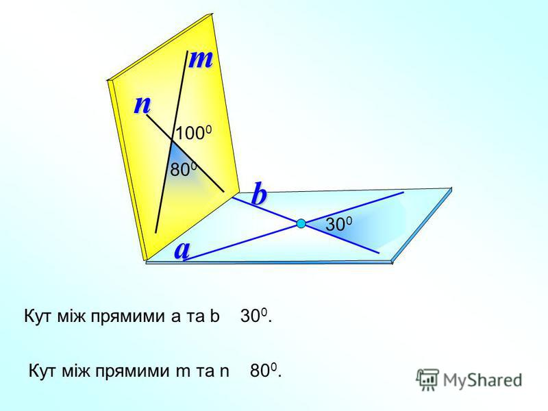 a b 30 0 n 100 0 m 800800 Кут між прямими m та n 80 0. Кут між прямими а та b 30 0.