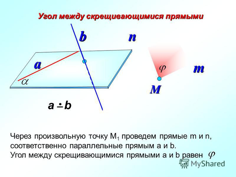 Угол между скрещивающимися прямыми а b а ba bb М Через произвольную точку М 1 проведем прямые m и n, соответственно параллельные прямым a и b. Угол между скрещивающимися прямыми a и b равен mn