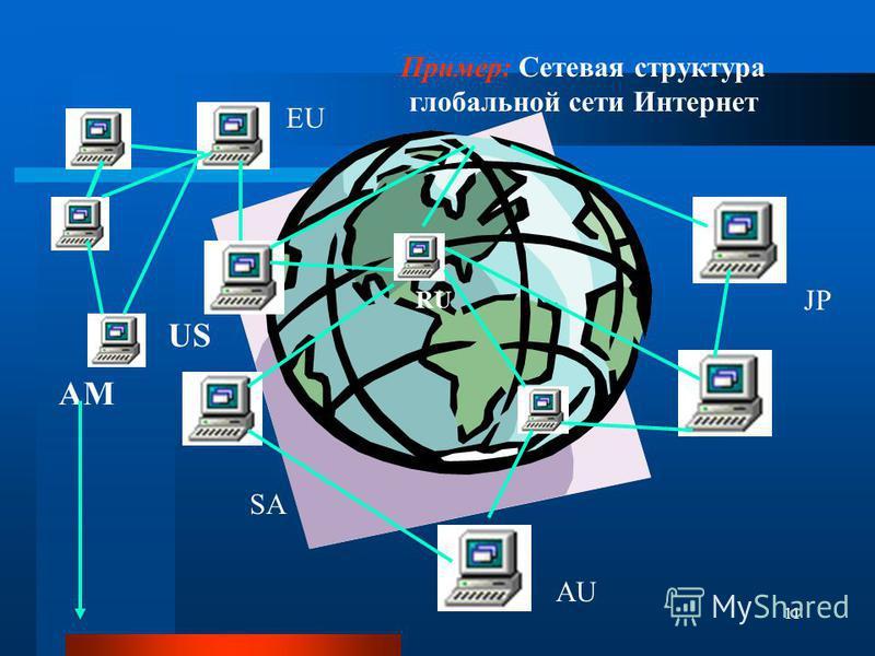 11 AM RU US AU EU JP SA Пример: Сетевая структура глобальной сети Интернет