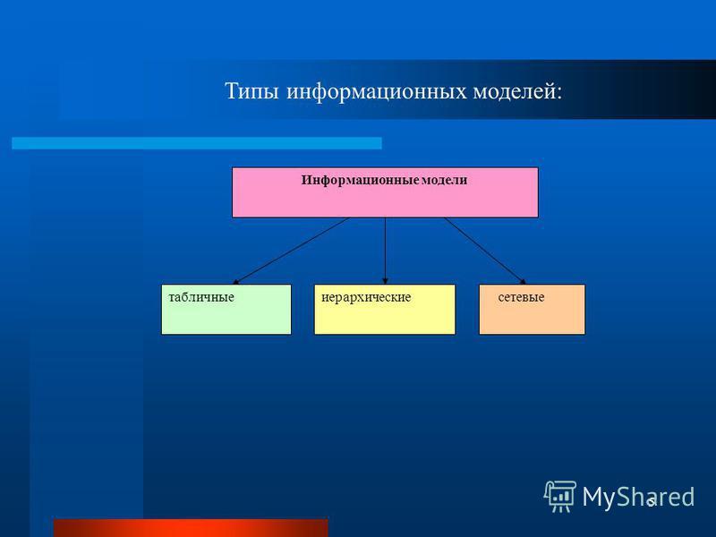 5 Информационные модели табличные иерархические сетевые Типы информационных моделей: