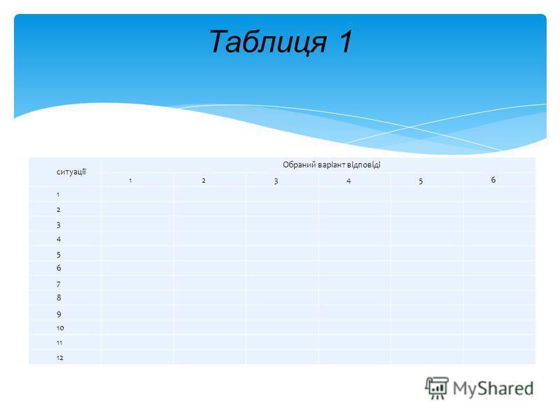 ситуації Обраний варіант відповіді 123456 1 2 3 4 5 6 7 8 9 10 11 12 Таблиця 1