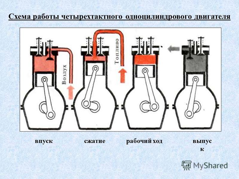 Схема работы четырехтактного одноцилиндрового двигателя впуск сжатие рабочий ход выпуск
