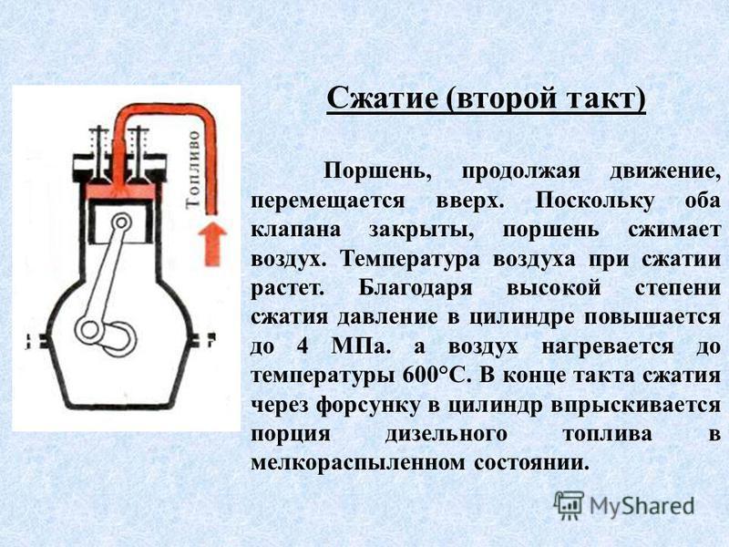 Сжатие (второй такт) Поршень, продолжая движение, перемещается вверх. Поскольку оба клапана закрыты, поршень сжимает воздух. Температура воздуха при сжатии растет. Благодаря высокой степени сжатия давление в цилиндре повышается до 4 МПа. а воздух наг