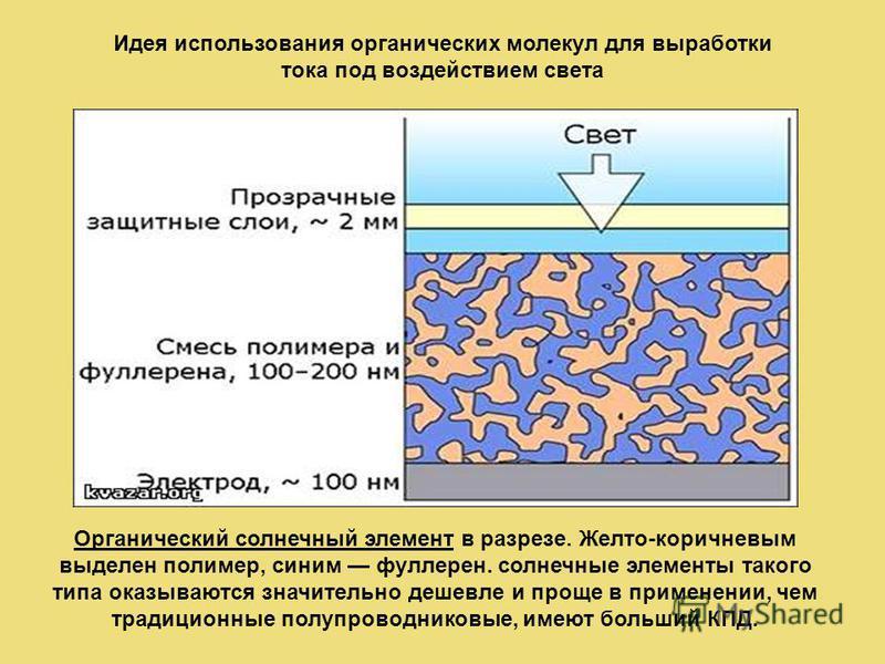 Органический солнечный элемент в разрезе. Желто-коричневым выделен полимер, синим фуллерен. солнечные элементы такого типа оказываются значительно дешевле и проще в применении, чем традиционные полупроводниковые, имеют больший КПД. Идея использования