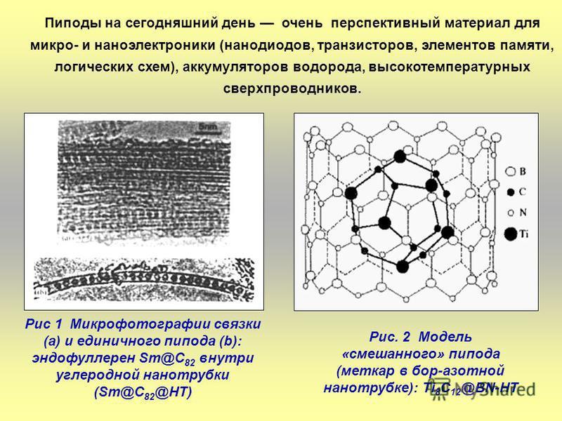 Рис 1 Микрофотографии связки (а) и единичного пипода (b): эндофуллерен Sm@C 82 внутри углеродной нанотрубки (Sm@C 82 @HT) Рис. 2 Модель «смешанного» пипода (меткар в бор-азотной нанотрубке): Ti 8 C 12 @BN-HT Пиподы на сегодняшний день очень перспекти