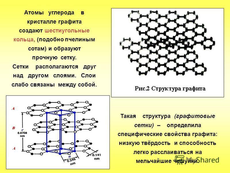 Атомы углерода в кристалле графита создают шестиугольные кольца, (подобно пчелиным сотам) и образуют прочную сетку. Сетки располагаются друг над другом слоями. Слои слабо связаны между собой. Такая структура (графитовые сетки) – определила специфичес