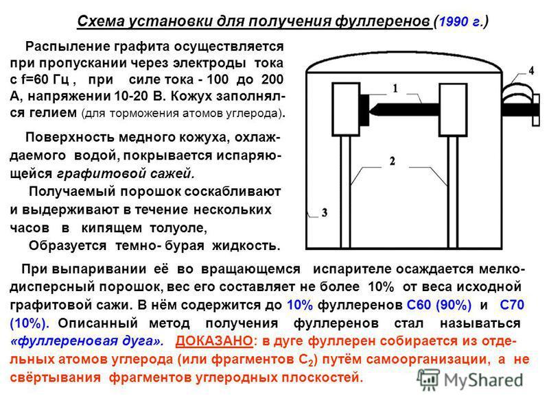 Схема установки для получения фуллеренов ( 1990 г. ) Распыление графита осуществляется при пропускании через электроды тока с f=60 Гц, при силе тока - 100 до 200 А, напряжении 10-20 В. Кожух заполнял- ся гелием (для торможения атомов углерода). Повер