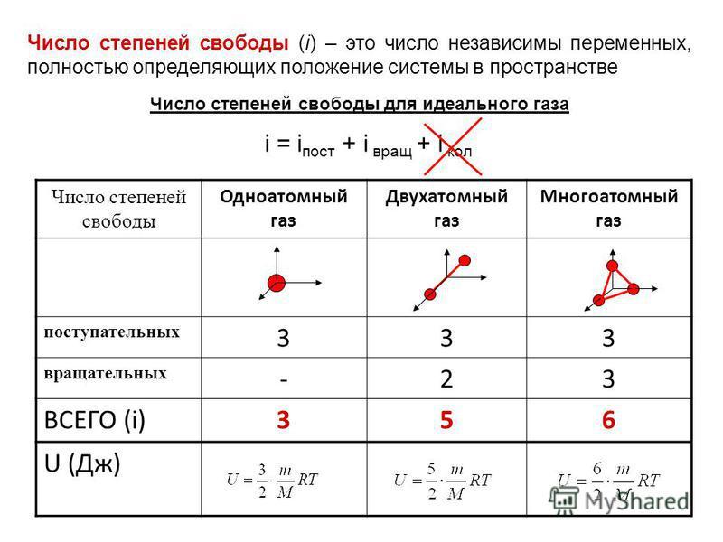 Число степеней свободы (i) – это число независимы переменных, полностью определяющих положение системы в пространстве Число степеней свободы для идеального газа Число степеней свободы Одноатомный газ Двухатомный газ Многоатомный газ поступательных 33