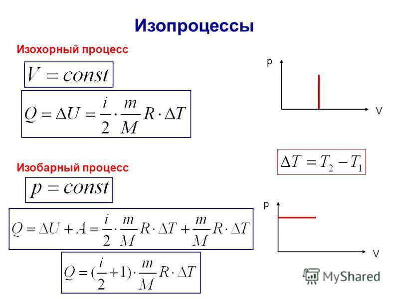 Изопроцессы Изохорный процесс V p Изобарный процесс V p