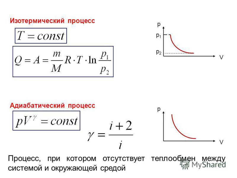 Изотермический процесс V p p1p1 p2p2 Адиабатический процесс V p Процесс, при котором отсутствует теплообмен между системой и окружающей средой