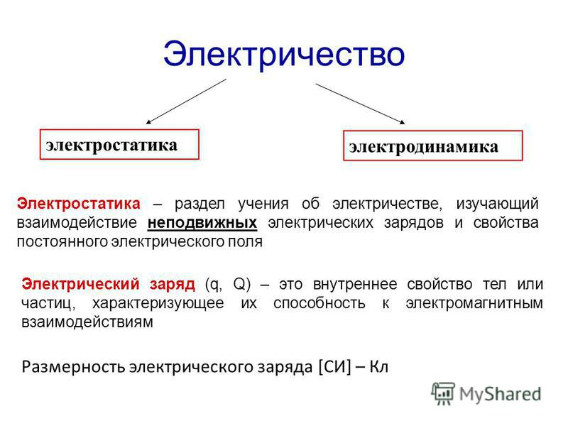 Электричество электростатика электродинамика Электростатика – раздел учения об электричестве, изучающий взаимодействие неподвижных электрических зарядов и свойства постоянного электрического поля Электрический заряд (q, Q) – это внутреннее свойство т