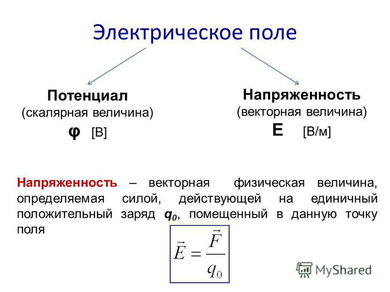 Электрическое поле Потенциал (скалярная величина) φ [В] Напряженность (векторная величина) Е [В/м] Напряженность – векторная физическая величина, определяемая силой, действующей на единичный положительный заряд q 0, помещенный в данную точку поля