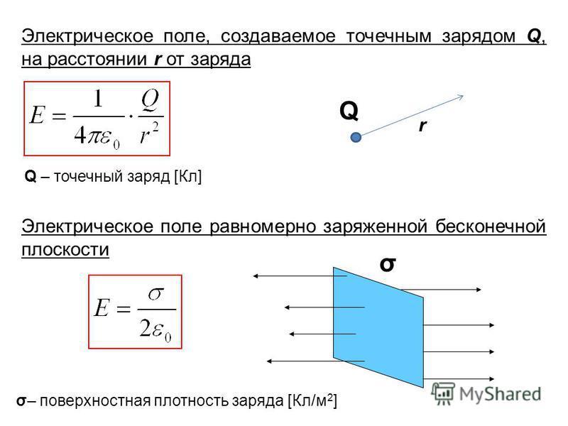 Электрическое поле, создаваемое точечным зарядом Q, на расстоянии r от заряда Q r Электрическое поле равномерно заряженной бесконечной плоскости σ Q – точечный заряд [Кл] σ– поверхностная плотность заряда [Кл/м 2 ]