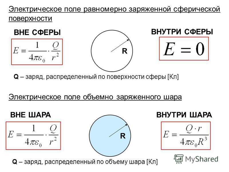Электрическое поле равномерно заряженной сферической поверхности R ВНЕ СФЕРЫ ВНУТРИ СФЕРЫ Q – заряд, распределенный по поверхности сферы [Кл] Электрическое поле объемно заряженного шара R ВНЕ ШАРАВНУТРИ ШАРА Q – заряд, распределенный по объему шара [