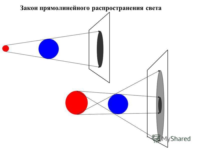 Закон прямолинейного распространения света