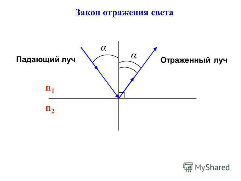 Закон отражения света Падающий луч Отраженный луч α α n1n1 n2n2