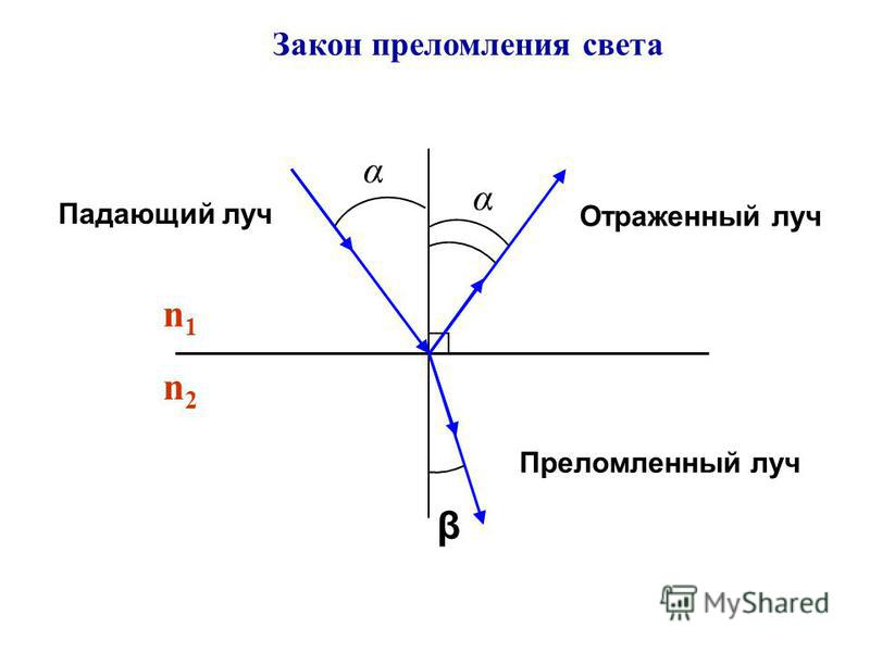 Закон преломления света Падающий луч Отраженный луч α α β Преломленный луч n1n1 n2n2