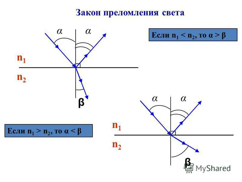 Закон преломления света αα β n1n1 n2n2 Если n 1 β αα β n1n1 n2n2 Если n 1 > n 2, то α < β