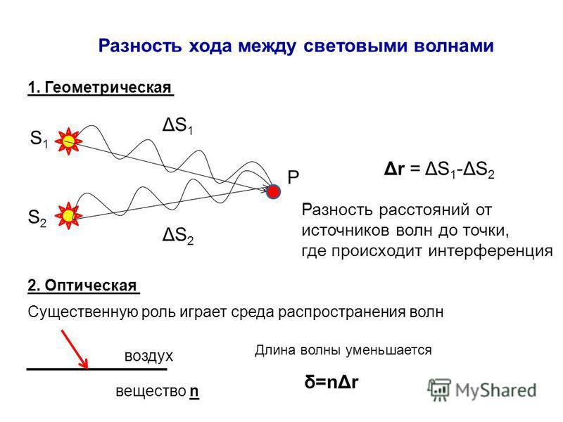 Разность хода между световыми волнами 1. Геометрическая S1S1 S2S2 P ΔS1ΔS1 ΔS2ΔS2 Δr = ΔS 1 -ΔS 2 Разность расстояний от источников волн до точки, где происходит интерференция 2. Оптическая Существенную роль играет среда распространения волн воздух в