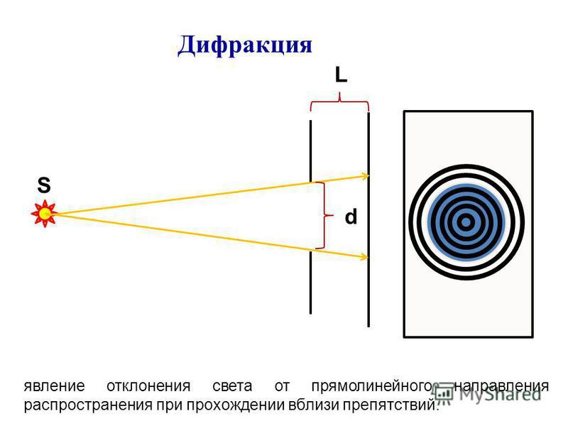 явление отклонения света от прямолинейного направления распространения при прохождении вблизи препятствий. S d L