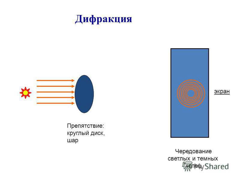 Дифракция Препятствие: круглый диск, шар экран Чередование светлых и темных колец