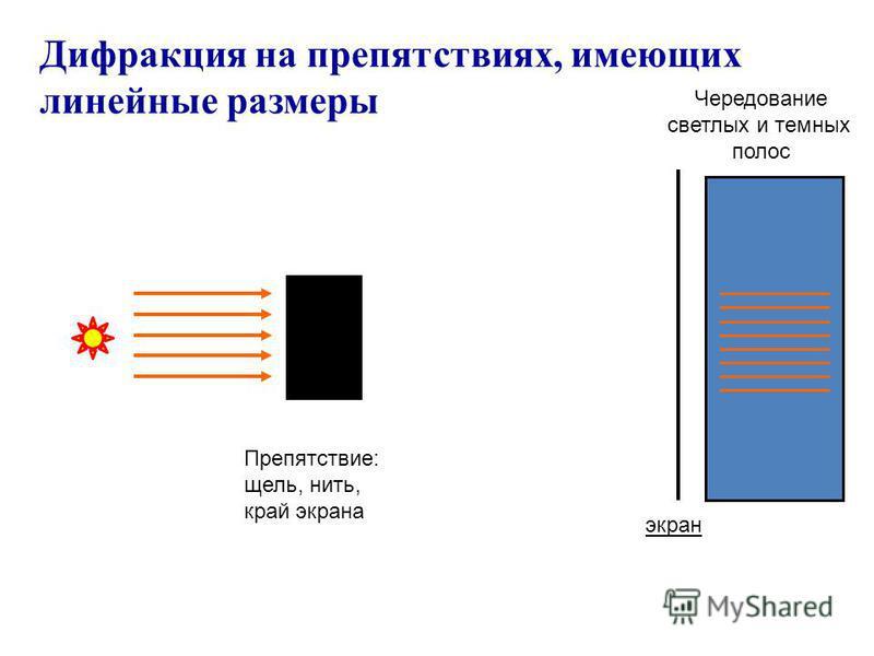 Дифракция на препятствиях, имеющих линейные размеры Препятствие: щель, нить, край экрана экран Чередование светлых и темных полос