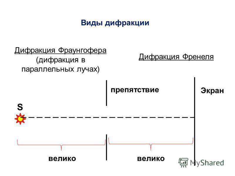 Виды дифракции Дифракция Фраунгофера (дифракция в параллельных лучах) Дифракция Френеля S Экран препятствие велико