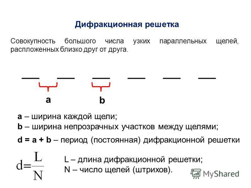 Дифракционная решетка Совокупность большого числа узких параллельных щелей, распложенных близко друг от друга. а b a – ширина каждой щели; b – ширина непрозрачных участков между щелями; d = a + b – период (постоянная) дифракционной решетки L – длина