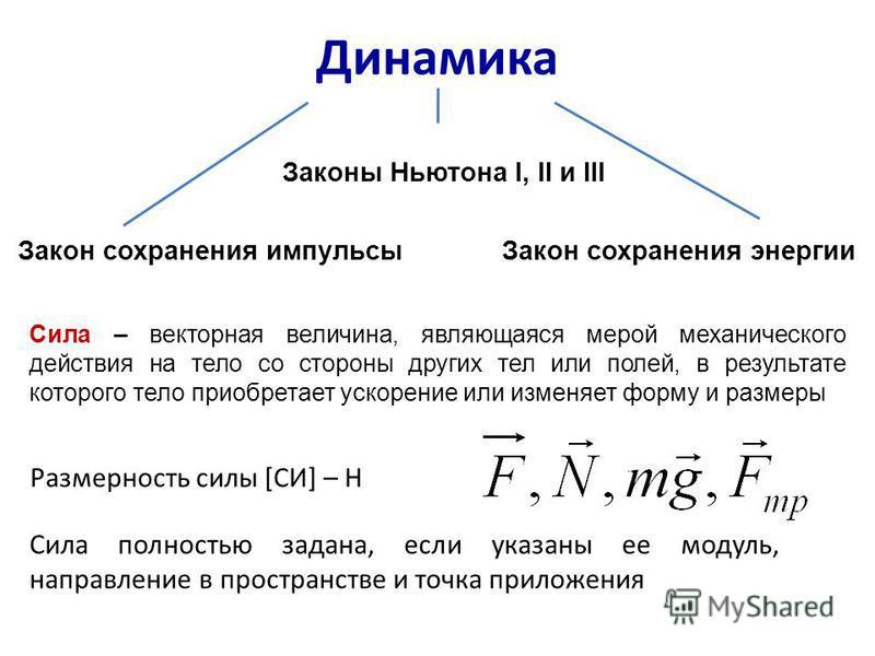 Динамика Законы Ньютона I, II и III Закон сохранения импульсы Закон сохранения энергии Сила – векторная величина, являющаяся мерой механического действия на тело со стороны других тел или полей, в результате которого тело приобретает ускорение или из