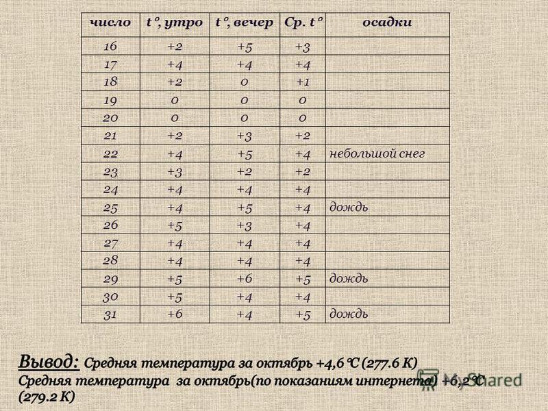 число t, утроt, вечер Ср. t осадки 16+2+5+3 17+4 18+20+1 19000 20000 21+2+3+2 22+4+5+4 небольшой снег 23+3+2 24+4 25+4+5+4 дождь 26+5+3+4 27+4 28+4 29+5+6+5 дождь 30+5+4 31+6+4+5 дождь