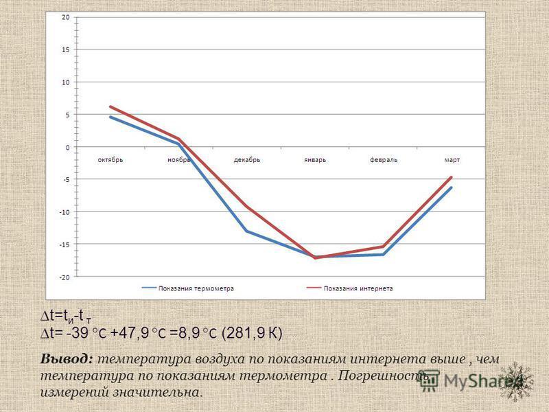 Вывод: температура воздуха по показаниям интернета выше, чем температура по показаниям термометра. Погрешность измерений значительна. t=t и -t т t= -39 С +47,9 С =8,9 С (281,9 К)