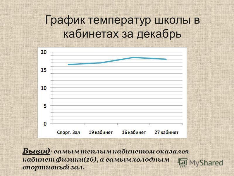 График температур школы в кабинетах за декабрь Вывод : самым теплым кабинетом оказался кабинет физики(16), а самым холодным спортывный зал.